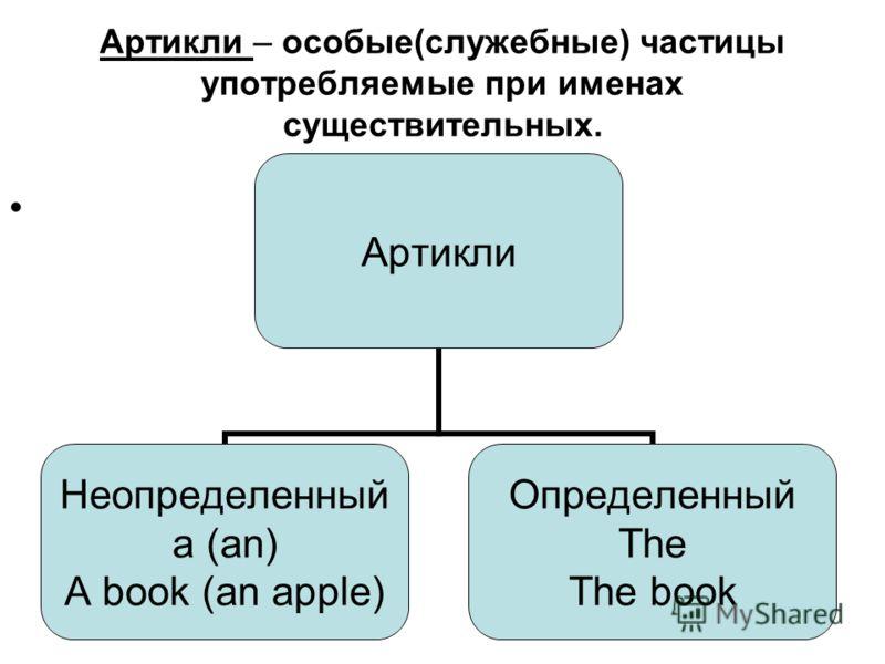 Артикли – особые(служебные) частицы употребляемые при именах существительных. Артикли Неопределенный a (an) A book (an apple) Определенный The The book