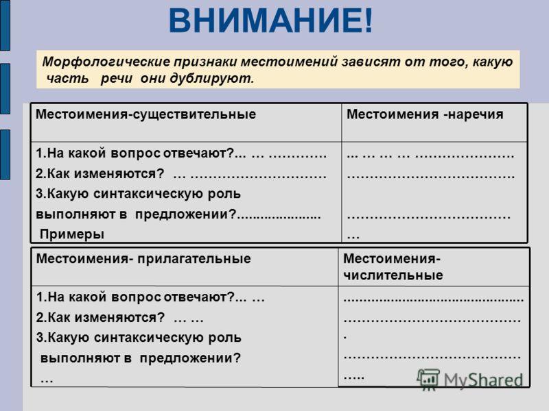 ВНИМАНИЕ! Морфологические признаки местоимений зависят от того, какую часть речи они дублируют.... … … … …………………. ………………………………. ……………………………… … 1.На какой вопрос отвечают?... … …………. 2.Как изменяются? … ………………………… 3.Какую синтаксическую роль выполняют