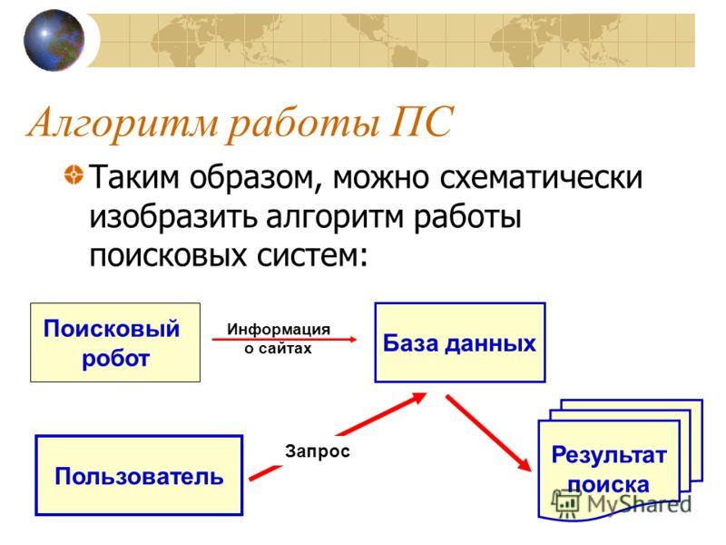 Алгоритм работы ПС Таким образом, можно схематически изобразить алгоритм работы поисковых систем: Поисковый робот База данных Информация о сайтах Пользователь Запрос Результат поиска