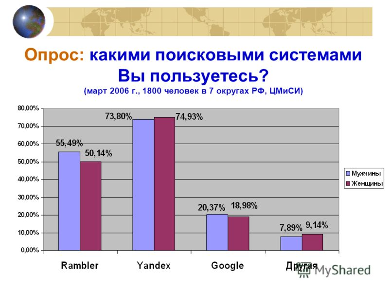 Опрос: какими поисковыми системами Вы пользуетесь? (март 2006 г., 1800 человек в 7 округах РФ, ЦМиСИ)