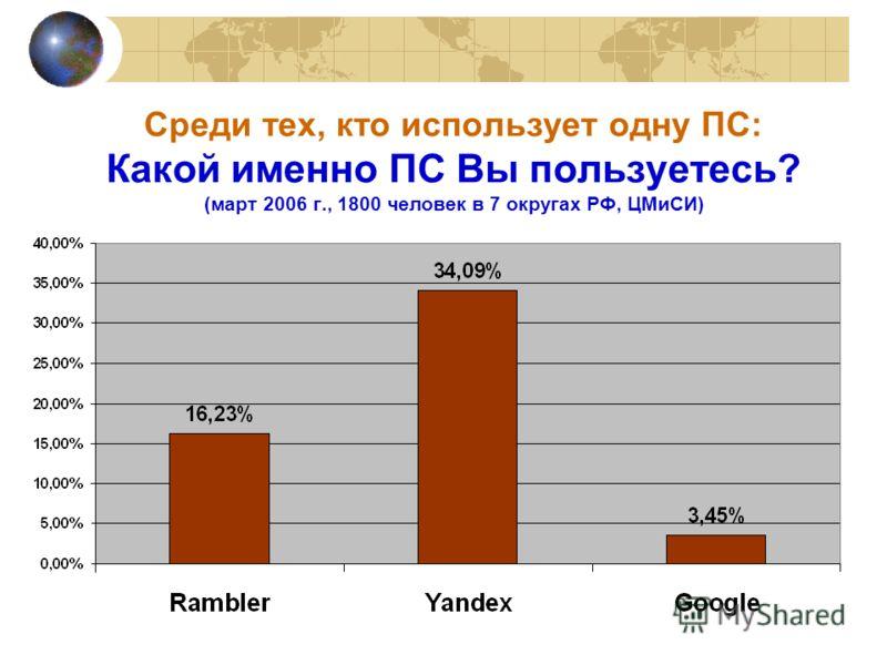 Среди тех, кто использует одну ПС: Какой именно ПС Вы пользуетесь? (март 2006 г., 1800 человек в 7 округах РФ, ЦМиСИ)