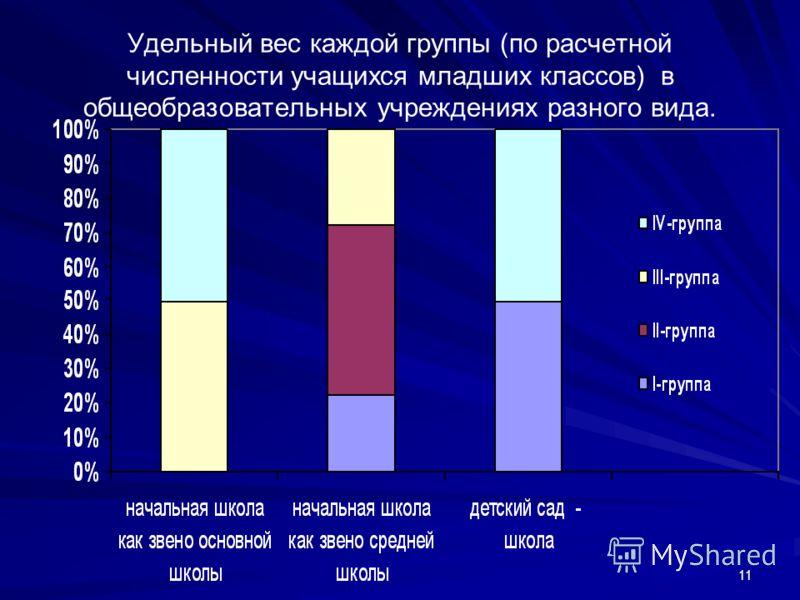 11 Удельный вес каждой группы (по расчетной численности учащихся младших классов) в общеобразовательных учреждениях разного вида.