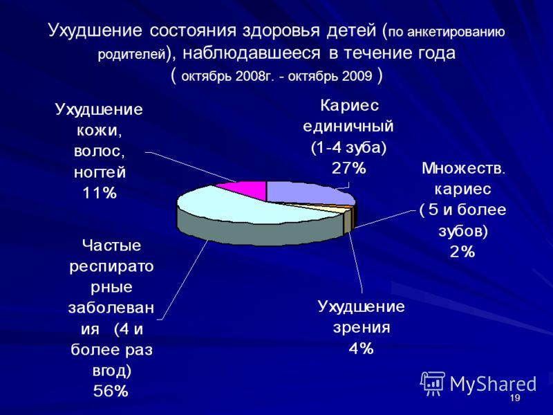 19 Ухудшение состояния здоровья детей ( по анкетированию родителей ), наблюдавшееся в течение года ( октябрь 2008г. - октябрь 2009 )