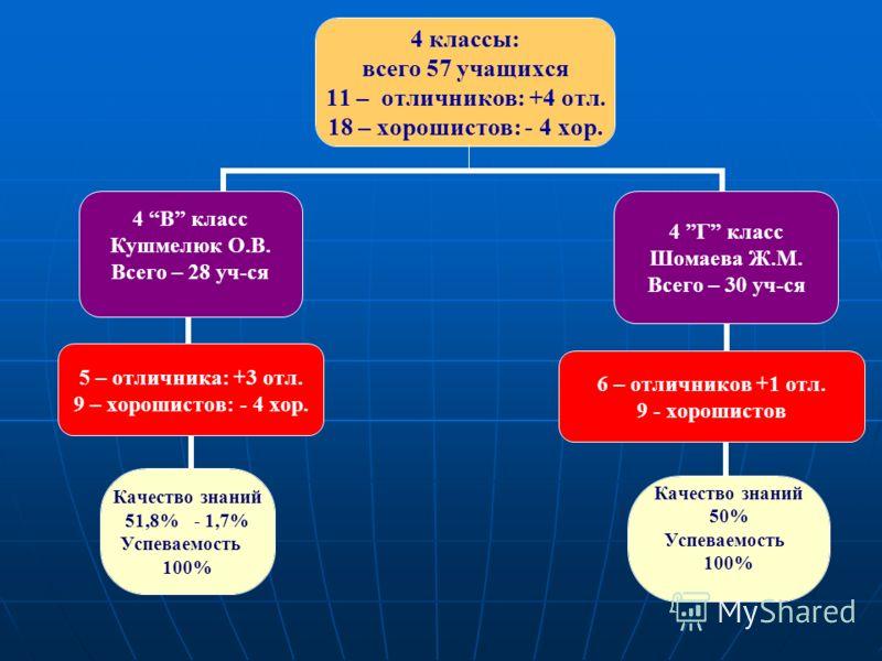 4 классы: всего 57 учащихся 11 – отличников: +4 отл. 18 – хорошистов: - 4 хор. 4 В класс Кушмелюк О.В. Всего – 28 уч-ся 5 – отличника: +3 отл. 9 – хорошистов: - 4 хор. Качество знаний 51,8% - 1,7% Успеваемость 100% 4 Г класс Шомаева Ж.М. Всего – 30 у