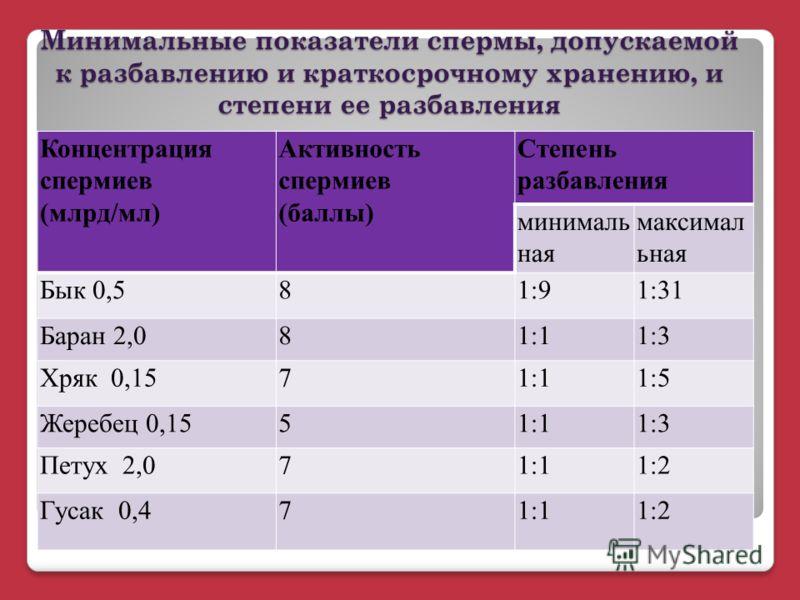 Минимальные показатели спермы, допускаемой к разбавлению и краткосрочному хранению, и степени ее разбавления Концентрация спермиев (млрд/мл) Активность спермиев (баллы) Степень разбавления минималь ная максимал ьная Бык 0,581:91:31 Баран 2,081:11:3 Х