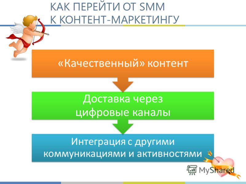 КАК ПЕРЕЙТИ ОТ SMM К КОНТЕНТ-МАРКЕТИНГУ Интеграция с другими коммуникациями и активностями Доставка через цифровые каналы «Качественный» контент