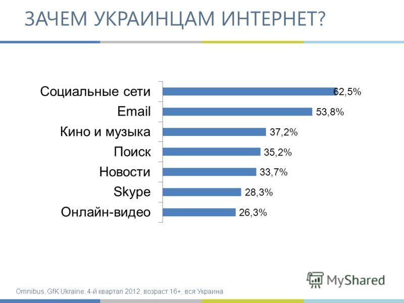 ЗАЧЕМ УКРАИНЦАМ ИНТЕРНЕТ? Omnibus, GfK Ukraine, 4-й квартал 2012, возраст 16+, вся Украина