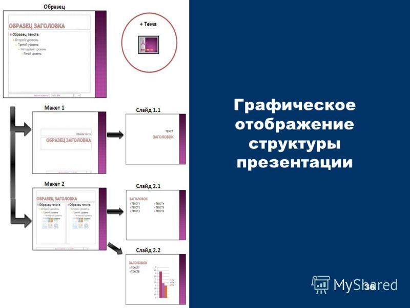 Графическое отображение структуры презентации 36