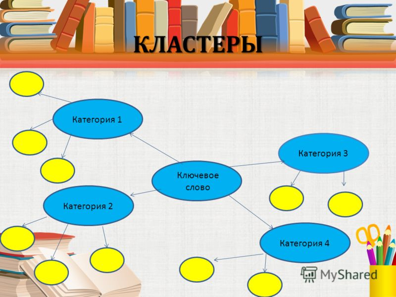 КЛАСТЕРЫ Ключевое слово Категория 1 Категория 2 Категория 4 Категория 3