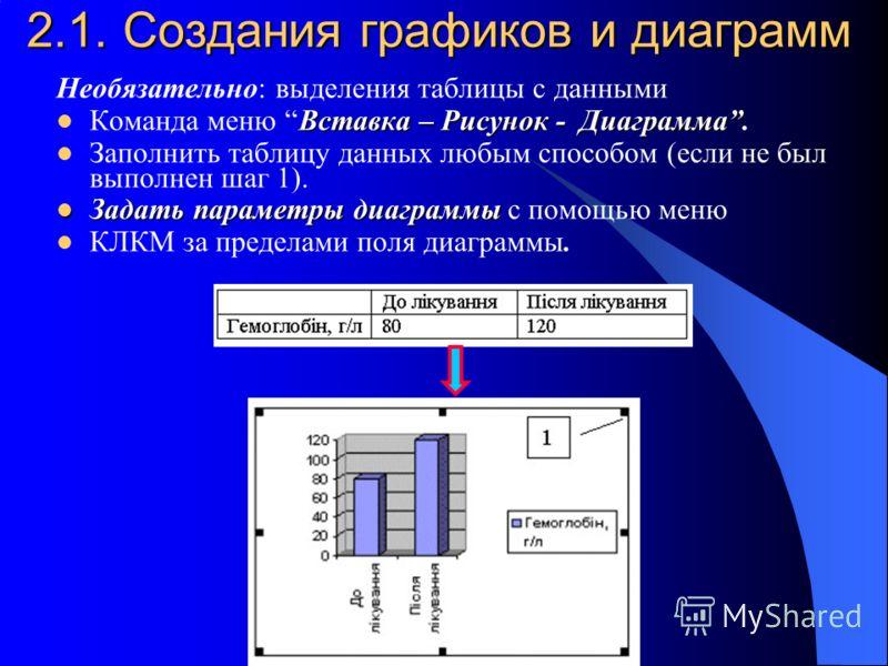2.1. Создания графиков и диаграмм Необязательно: выделения таблицы с данными Вставка – Рисунок - Диаграмма Команда меню Вставка – Рисунок - Диаграмма. Заполнить таблицу данных любым способом (если не был выполнен шаг 1). Задать параметры диаграммы За