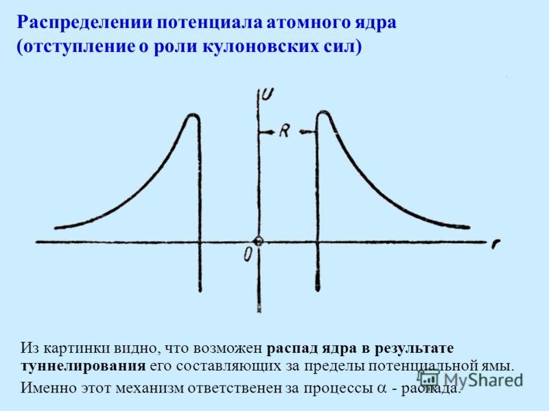 Распределении потенциала атомного ядра (отступление о роли кулоновских сил) Из картинки видно, что возможен распад ядра в результате туннелирования его составляющих за пределы потенциальной ямы. Именно этот механизм ответственен за процессы - распада