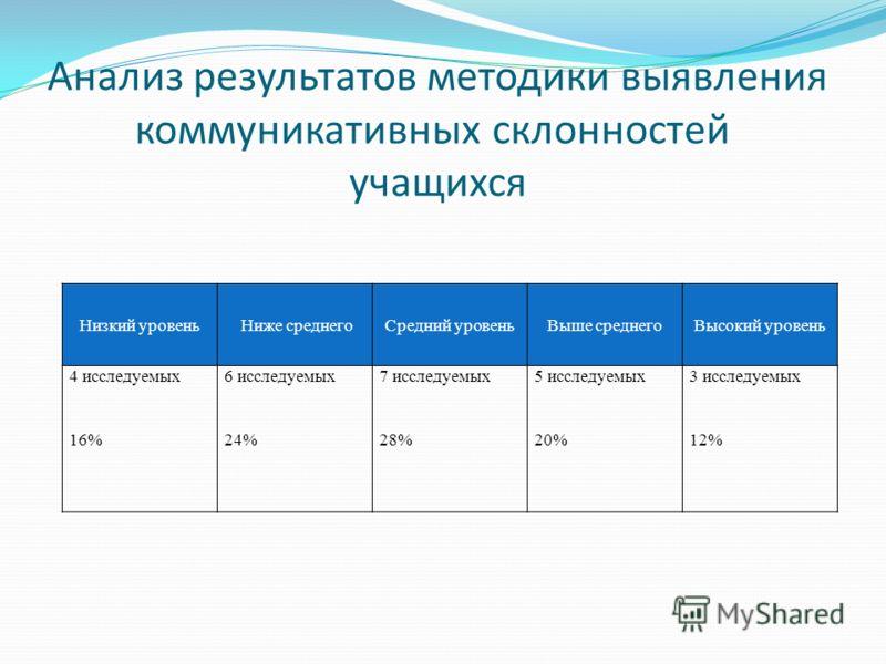 Анализ результатов методики выявления коммуникативных склонностей учащихся Низкий уровень Ниже среднегоСредний уровеньВыше среднегоВысокий уровень 4 исследуемых6 исследуемых7 исследуемых5 исследуемых3 исследуемых 16%24%28%20%12%