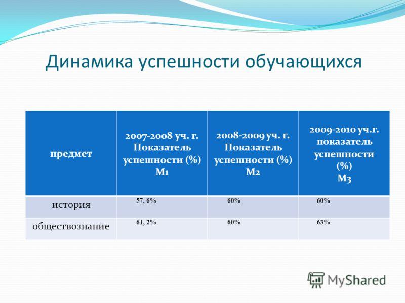 Динамика успешности обучающихся предмет 2007-2008 уч. г. Показатель успешности (%) М1 2008-2009 уч. г. Показатель успешности (%) М2 2009-2010 уч.г. показатель успешности (%) М3 история 57, 6% 60% обществознание 61, 2% 60% 63%