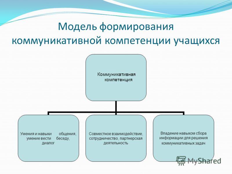 Модель формирования коммуникативной компетенции учащихся Коммуникативная компетенция Умения и навыки общения, умение вести беседу, диалог Совместное взаимодействие, сотрудничество, партнерская деятельность Владение навыком сбора информации для решени