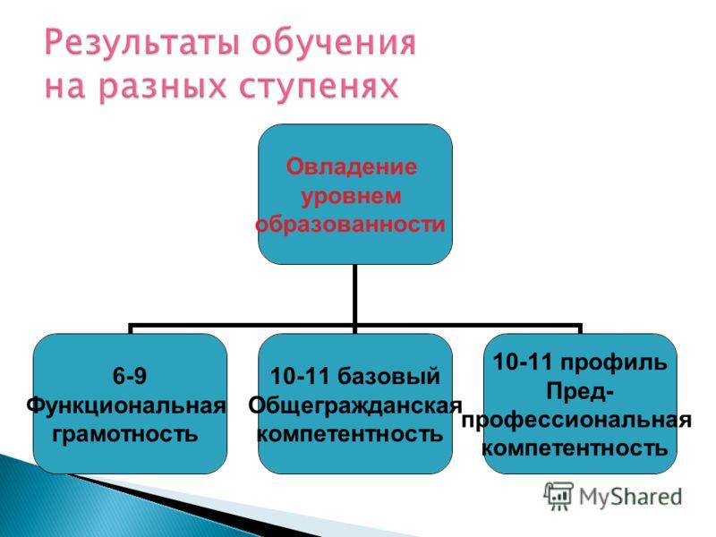 Овладение уровнем образованности 6-9 Функциональная грамотность 10-11 базовый Общегражданская компетентность 10-11 профиль Пред- профессиональная компетентность