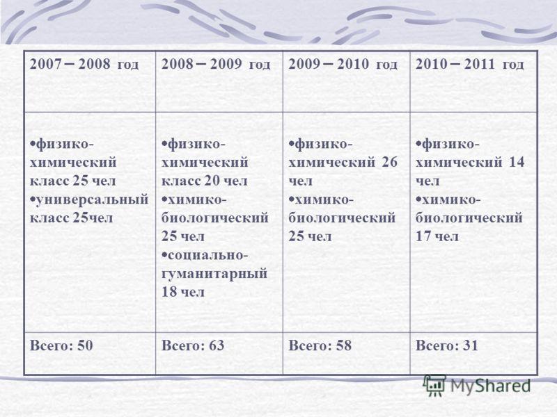2007 – 2008 год2008 – 2009 год2009 – 2010 год2010 – 2011 год физико- химический класс 25 чел универсальный класс 25чел физико- химический класс 20 чел химико- биологический 25 чел социально- гуманитарный 18 чел физико- химический 26 чел химико- биоло