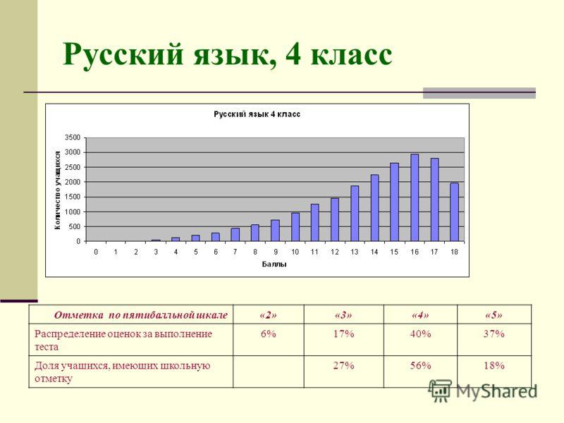 Русский язык, 4 класс Отметка по пятибалльной шкале«2»«3»«4»«5» Распределение оценок за выполнение теста 6%6%17%40%37% Доля учащихся, имеющих школьную отметку 27%56%18%