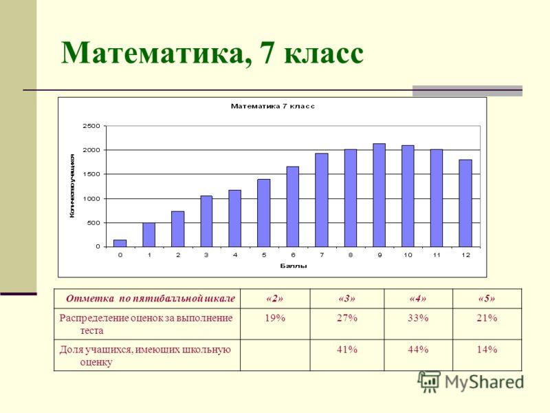 Математика, 7 класс Отметка по пятибалльной шкале«2»«3»«4»«5» Распределение оценок за выполнение теста 19%27%33%21% Доля учащихся, имеющих школьную оценку 41%44%14%