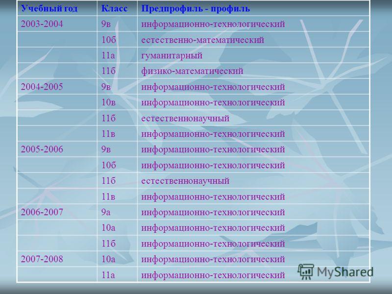 Учебный годКлассПредпрофиль - профиль 2003-20049винформационно-технологический 10бестественно-математический 11агуманитарный 11бфизико-математический 2004-20059винформационно-технологический 10винформационно-технологический 11бестественнонаучный 11ви
