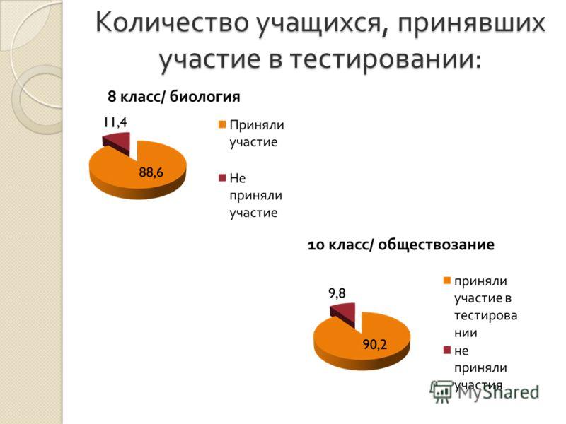Количество учащихся, принявших участие в тестировании :