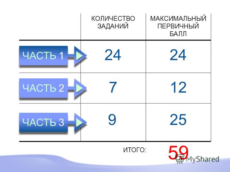 7 9 24 МАКСИМАЛЬНЫЙ ПЕРВИЧНЫЙ БАЛЛ 24 12 25 59 ИТОГО: КОЛИЧЕСТВО ЗАДАНИЙ ЧАСТЬ 1 ЧАСТЬ 2 ЧАСТЬ 3