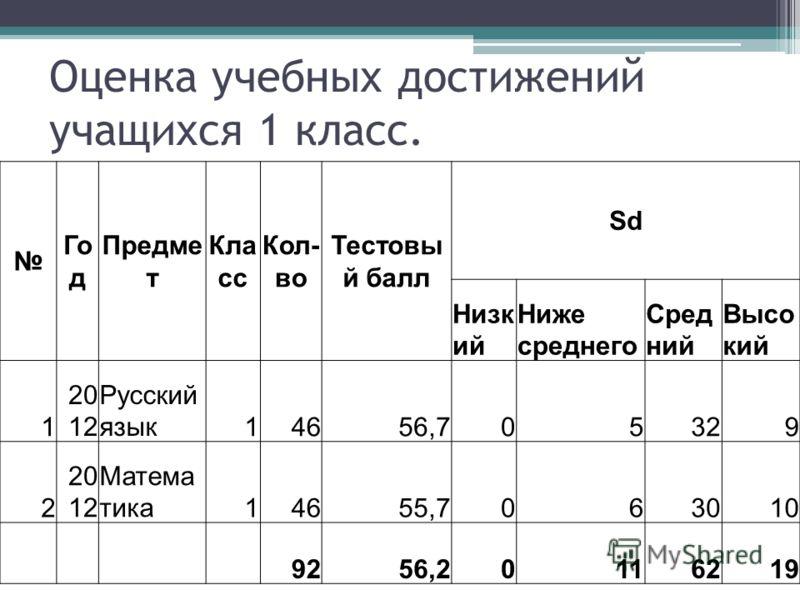 Оценка учебных достижений учащихся 1 класс. Го д Предме т Кла сс Кол- во Тестовы й балл Sd Низк ий Ниже среднего Сред ний Высо кий 1 20 12 Русский язык14656,705329 2 20 12 Матема тика14655,7063010 9256,20116219