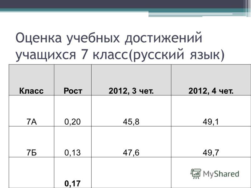 Оценка учебных достижений учащихся 7 класс(русский язык) КлассРост2012, 3 чет.2012, 4 чет. 7А0,2045,849,1 7Б0,1347,649,7 0,17