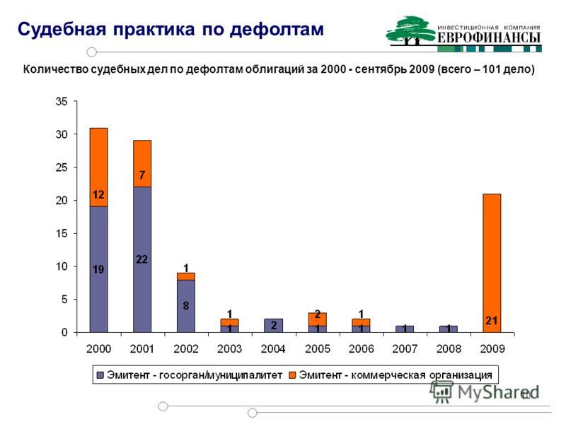 10 Количество судебных дел по дефолтам облигаций за 2000 - сентябрь 2009 (всего – 101 дело) Судебная практика по дефолтам