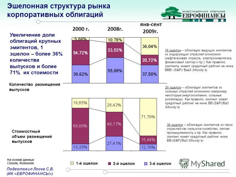 2000 г. 2008г. 2 1-й эшелон 2-й эшелон3-й эшелон Количество размещений выпусков 1й эшелон – облигации ведущих эмитентов из лидирующих отраслей экономики (нефтегазовая отрасль, электроэнергетика, финансовый сектор и пр.). Как правило, эмитенты имеют к