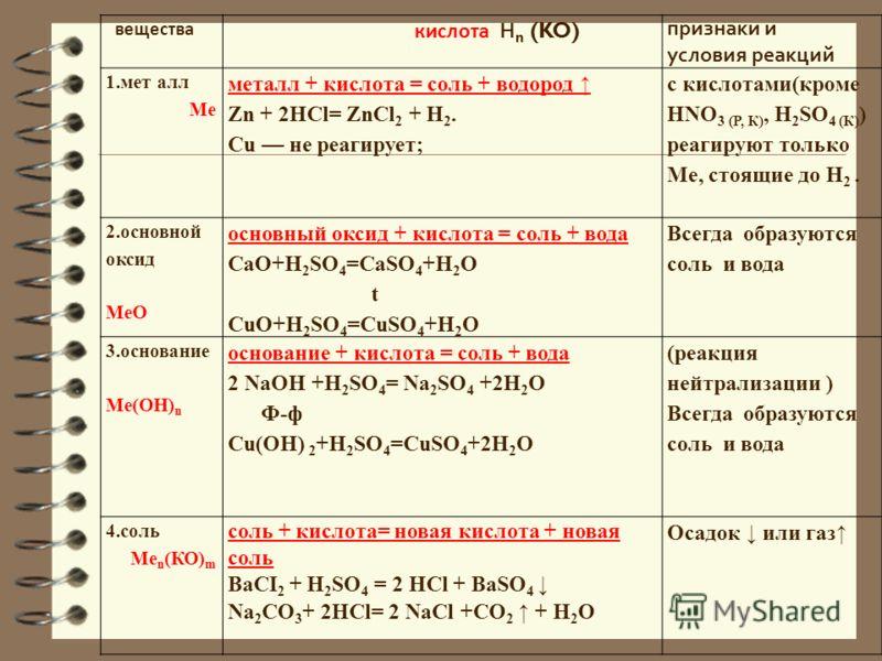 вещества кислота Н n (KO) признаки и условия реакций 1.металл Ме металл + кислота = соль + водород 2.основно й оксид МеО основный оксид + кислота = соль + вода 3.основан ие Ме(ОН) n основание + кислота = соль + вода 4.соль Ме n (КО) m соль + кислота