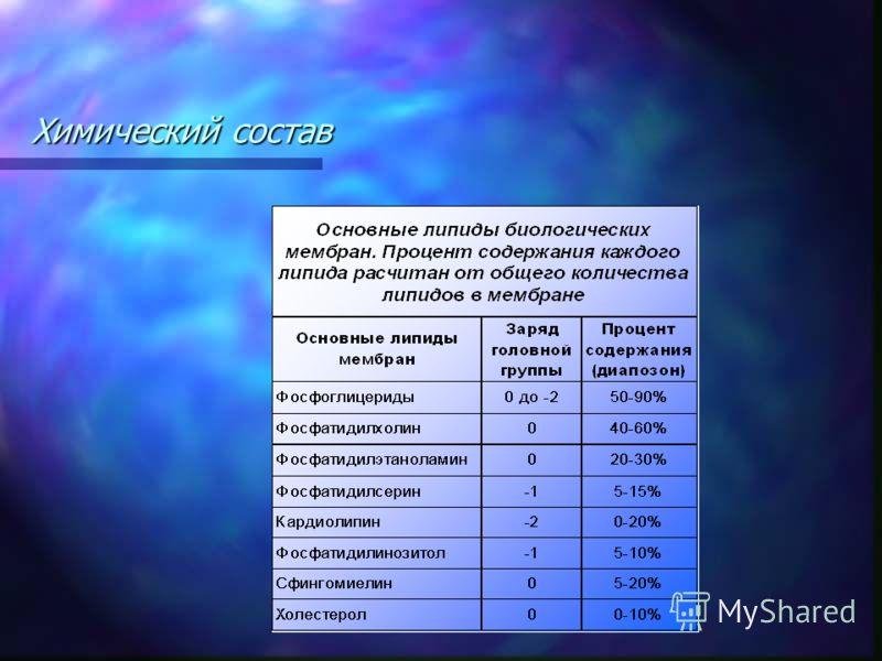 Химический состав Свойство молекулы иметь в своем составе как гидрофильные, так и гидрофобные группы, называется амфифильностью. Свойство молекулы иметь в своем составе как гидрофильные, так и гидрофобные группы, называется амфифильностью. Амфипатиче