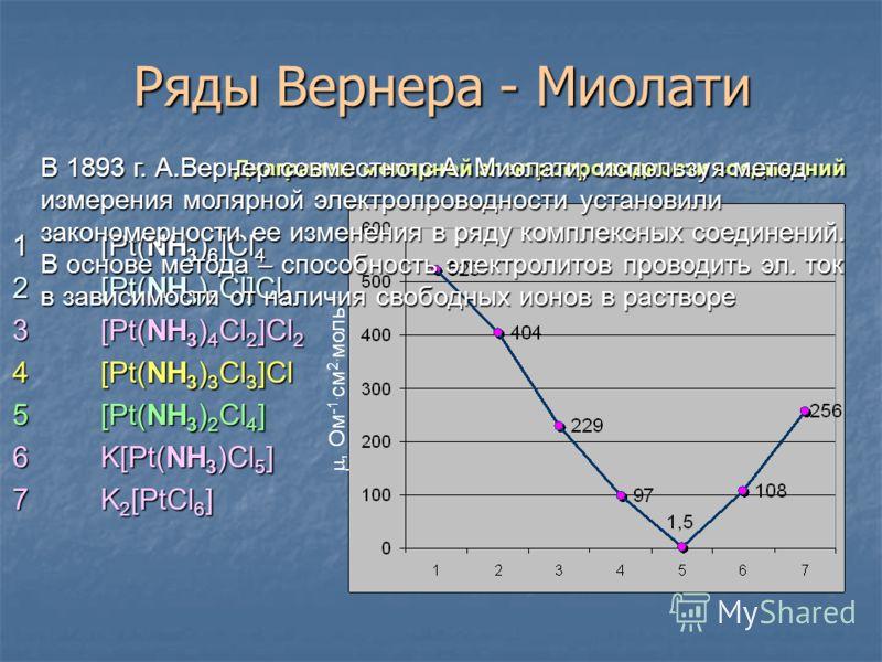 Ряды Вернера - Миолати 1[Pt(NH 3 ) 6 ]Cl 4 2[Pt(NH 3 ) 5 Cl]Cl 3 3[Pt(NH 3 ) 4 Cl 2 ]Cl 2 4[Pt(NH 3 ) 3 Cl 3 ]Cl 5[Pt(NH 3 ) 2 Cl 4 ] 6K[Pt(NH 3 )Cl 5 ] 7K 2 [PtCl 6 ] Диаграмма молярной электропроводности соединений, Ом -1. см 2. моль -1 В 1893 г. А