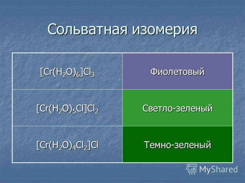 Сольватная изомерия [Cr(H 2 O) 6 ]Cl 3 Фиолетовый [Cr(H 2 O) 5 Cl]Cl 2 Светло-зеленый [Cr(H 2 O) 4 Cl 2 ]Cl Темно-зеленый