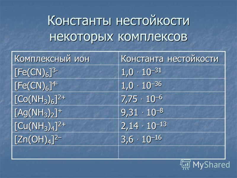 Константы нестойкости некоторых комплексов Комплексный ион Константа нестойкости [Fe(CN) 6 ] 3- 1,0. 10 –31 [Fe(CN) 6 ] 4- 1,0. 10 –36 [Co(NH 3 ) 6 ] 2+ 7,75. 10 –6 [Ag(NH 3 ) 2 ] + 9,31. 10 –8 [Cu(NH 3 ) 4 ] 2+ 2,14. 10 –13 [Zn(OH) 4 ] 2– 3,6. 10 –1