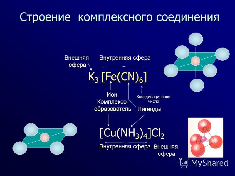Строение комплексного соединения K 3 [Fe(CN) 6 ] Ион-Комплексо-образователь Лиганды Координационноечисло Внутренняя сфера Внешняясфера [Cu(NH 3 ) 4 ]Cl 2 Внутренняя сфера Внешняясфера