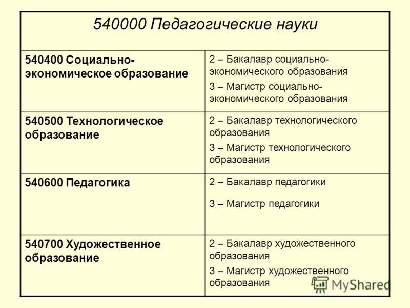 540000 Педагогические науки 540400 Социально- экономическое образование 2 – Бакалавр социально- экономического образования 3 – Магистр социально- экономического образования 540500 Технологическое образование 2 – Бакалавр технологического образования