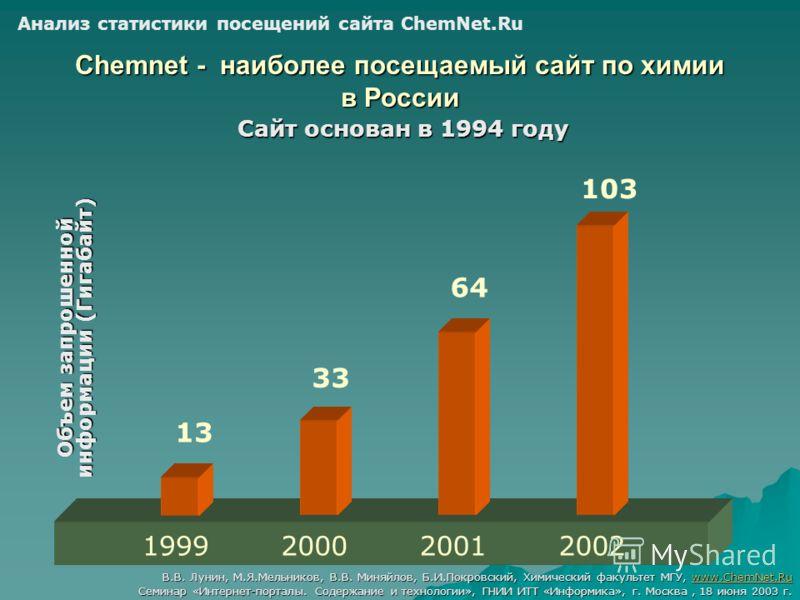 Chemnet - наиболее посещаемый сайт по химии в России Сайт основан в 1994 году Объем запрошенной информации (Гигабайт) 1999200020012002 13 33 64 103 Анализ статистики посещений сайта ChemNet.Ru В.В. Лунин, М.Я.Мельников, В.В. Миняйлов, Б.И.Покровский,