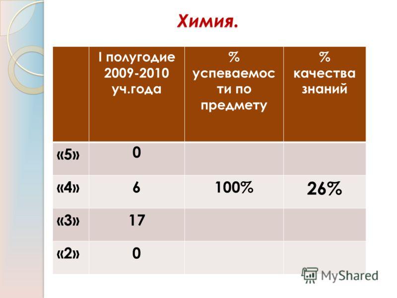 Химия. I полугодие 2009-2010 уч.года % успеваемос ти по предмету % качества знаний «5» 0 «4»6100% 26% «3»17 «2»0