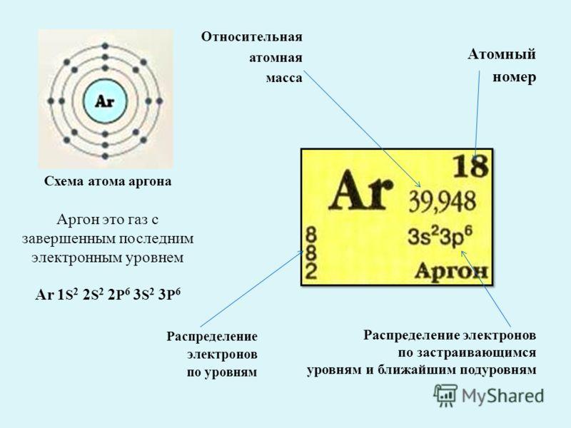 Аргон это газ с завершенным последним электронным уровнем Ar 1 S 2 2 S 2 2 P 6 3 S 2 3 P 6 Относительная атомная масса Распределение электронов по уровням Атомный номер Распределение электронов по застраивающимся уровням и ближайшим подуровням Схема