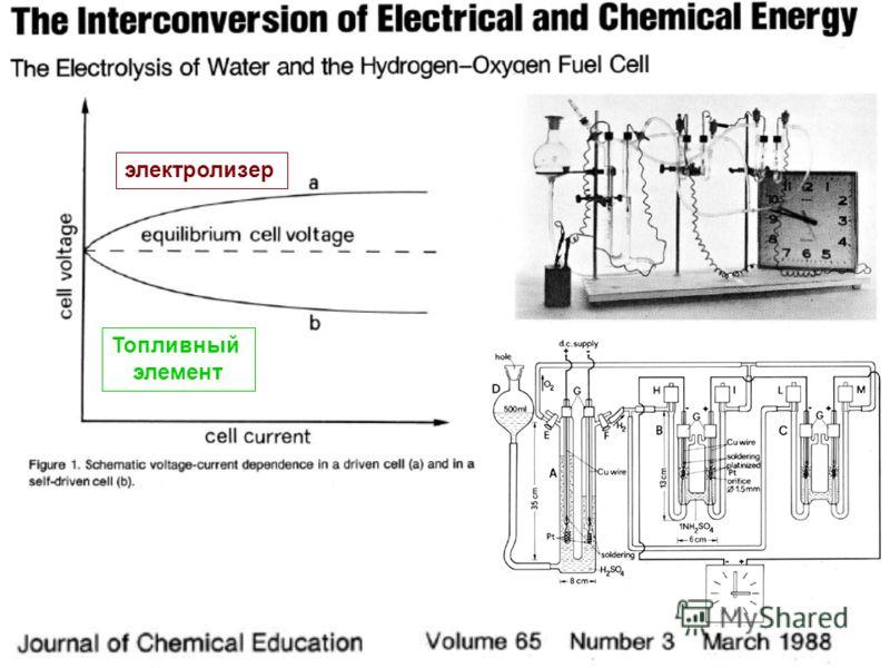 электролизер Топливный элемент
