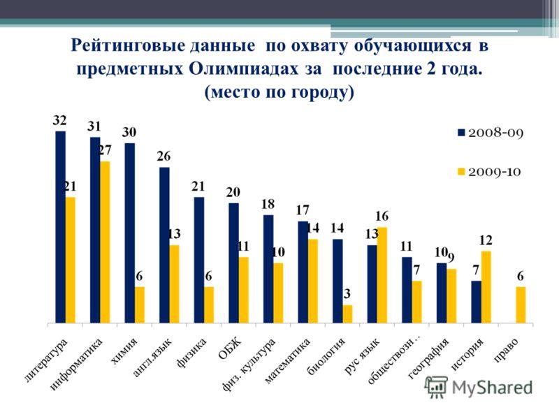 Рейтинговые данные по охвату обучающихся в предметных Олимпиадах за последние 2 года. (место по городу)