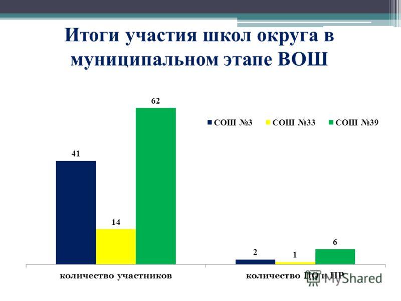 Итоги участия школ округа в муниципальном этапе ВОШ