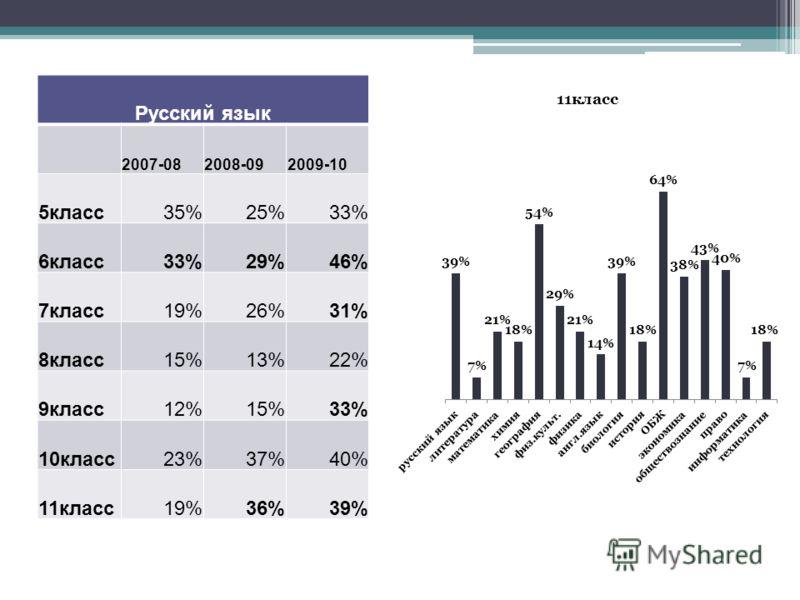 Русский язык 2007-082008-092009-10 5класс35%25%33% 6класс33%29%46% 7класс19%26%31% 8класс15%13%22% 9класс12%15%33% 10класс23%37%40% 11класс19%36%39%