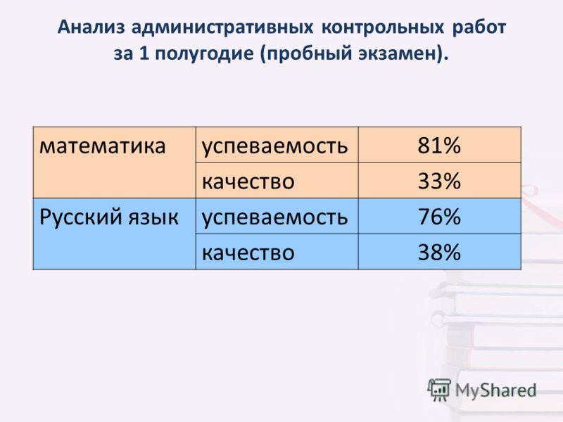 Анализ административных контрольных работ за 1 полугодие (пробный экзамен). математикауспеваемость81% качество33% Русский языкуспеваемость76% качество38%