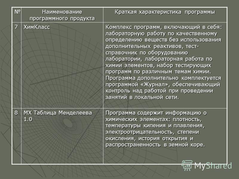 Наименование программного продукта Краткая характеристика программы 7ХимКласс Комплекс программ, включающий в себя: лабораторную работу по качественному определению веществ без использования дополнительных реактивов, тест- справочник по оборудованию