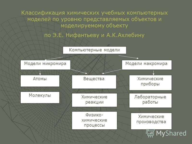 Классификация химических учебных компьютерных моделей по уровню представляемых объектов и моделируемому объекту по Э.Е. Нифантьеву и А.К.Ахлебину Компьютерные модели Модели макромираМодели микромира Атомы Молекулы Вещества Химические реакции Физико-