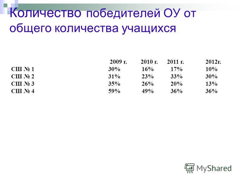 2009 г. 2010 г. 2011 г.2012г. СШ 1 30% 16% 17%10% СШ 2 31% 23% 33%30% СШ 3 35% 26% 20%13% СШ 4 59% 49% 36%36% Количество победителей ОУ от общего количества учащихся