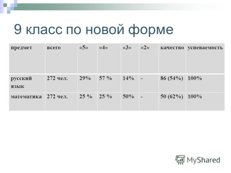 9 класс по новой форме предметвсего«5»«4»«3»«2»качествоуспеваемость русский язык 272 чел.29%57 %14%-86 (54%)100% математика272 чел.25 % 50%-50 (62%)100%