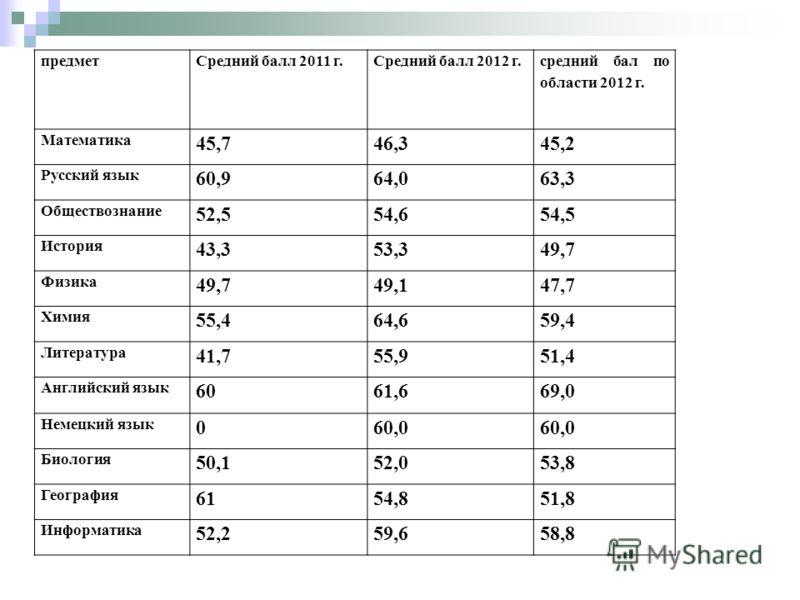 предметСредний балл 2011 г.Средний балл 2012 г. средний бал по области 2012 г. Математика 45,7 46,3 45,2 Русский язык 60,9 64,0 63,3 Обществознание 52,5 54,6 54,5 История 43,3 53,3 49,7 Физика 49,7 49,1 47,7 Химия 55,4 64,6 59,4 Литература 41,7 55,9