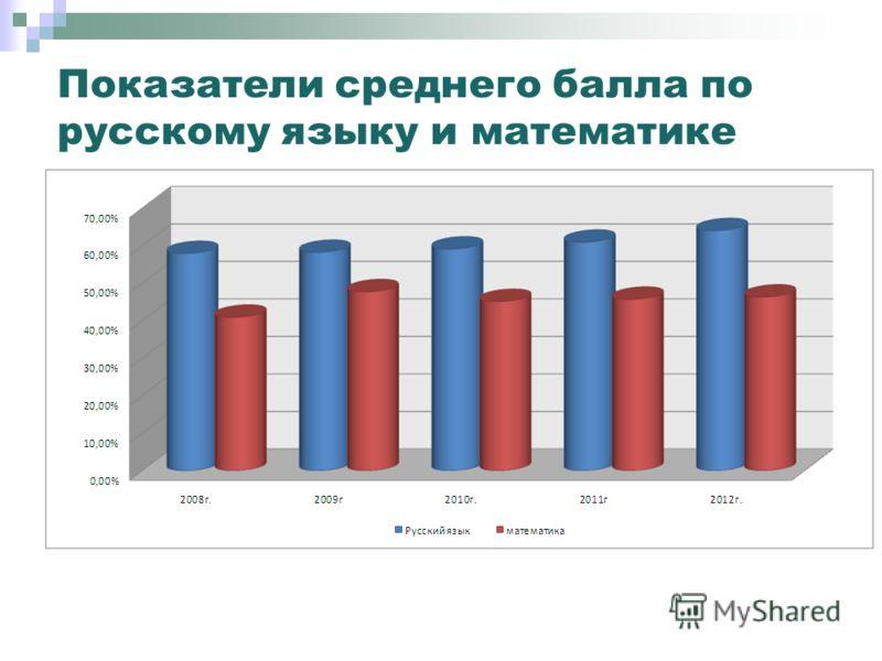 Показатели среднего балла по русскому языку и математике